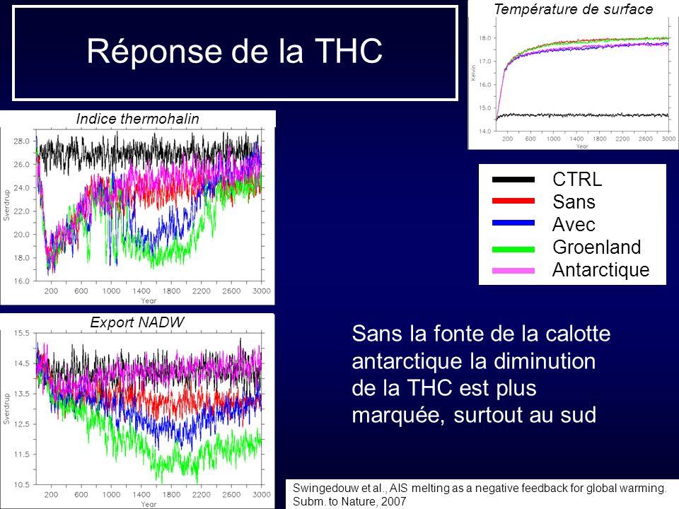 Réponse de la THC Sans la fonte de la calotte antarctique la diminution de la THC est plus marquée, surtout au sud Température de surface CTRL Sans Av