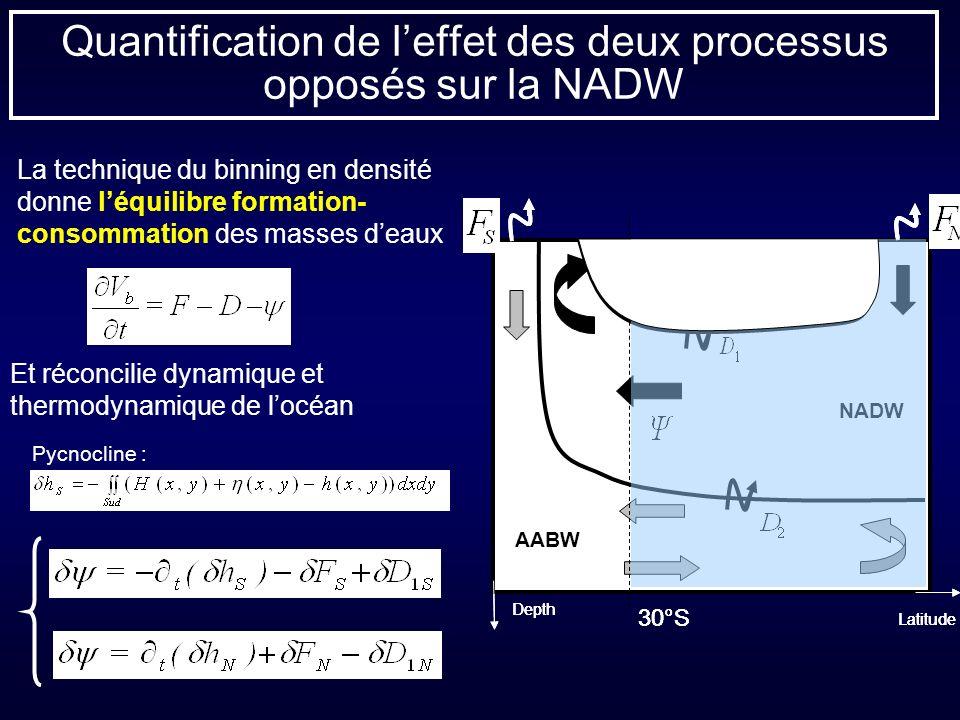 AABW NADW 30°S Latitude Pycnocline Depth Quantification de leffet des deux processus opposés sur la NADW NADW 30°S Latitude Pycnocline Depth AABW NADW 30°S Latitude Pycnocline Depth La technique du binning en densité donne léquilibre formation- consommation des masses deaux Et réconcilie dynamique et thermodynamique de locéan Pycnocline :