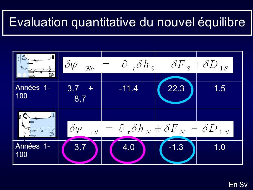 Evaluation quantitative du nouvel équilibre Années 1- 100 3.7 + 8.7 -11.422.31.5 Années 1- 100 3.74.0-1.31.0 AABWAABW NADWNADW NADWNADW En Sv