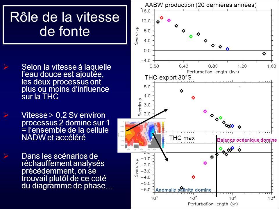 Rôle de la vitesse de fonte Selon la vitesse à laquelle leau douce est ajoutée, les deux processus ont plus ou moins dinfluence sur la THC Vitesse > 0