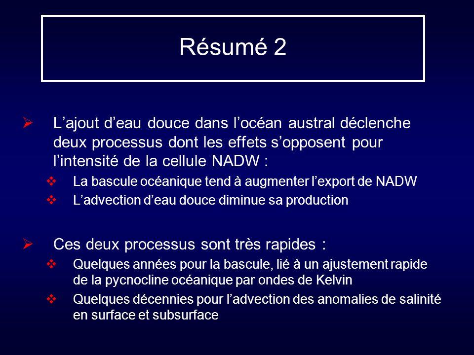 Résumé 2 Lajout deau douce dans locéan austral déclenche deux processus dont les effets sopposent pour lintensité de la cellule NADW : La bascule océa
