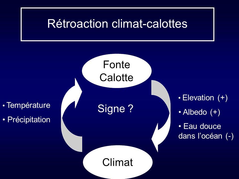 Rétroaction climat-calottes Température Précipitation Fonte Calotte Climat Elevation (+) Albedo (+) Eau douce dans locéan (-) Signe ?