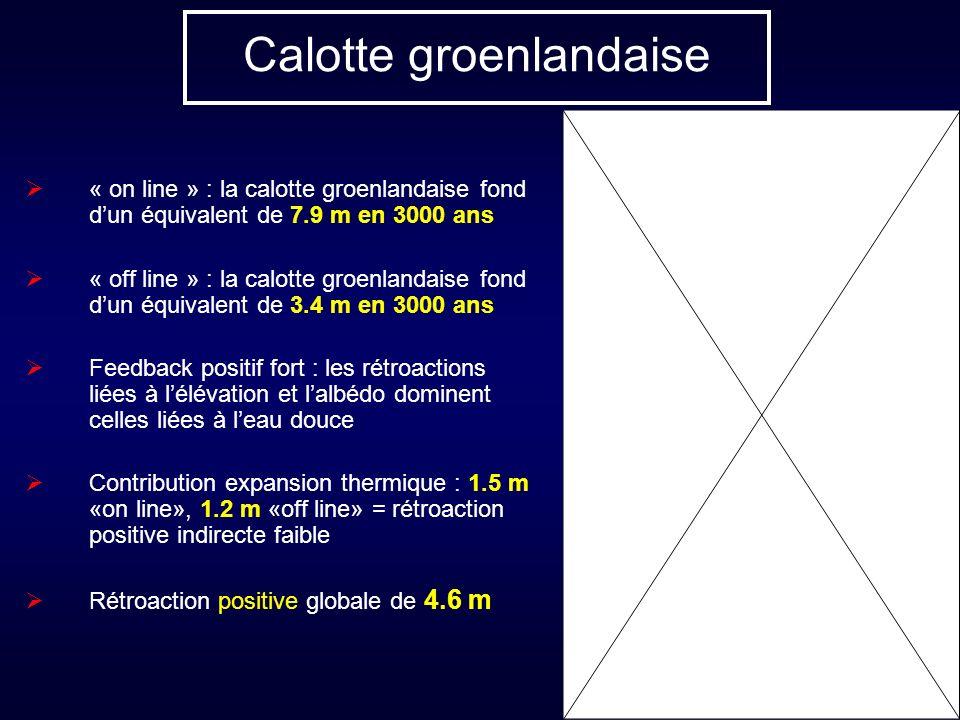 Calotte groenlandaise « on line » : la calotte groenlandaise fond dun équivalent de 7.9 m en 3000 ans « off line » : la calotte groenlandaise fond dun équivalent de 3.4 m en 3000 ans Feedback positif fort : les rétroactions liées à lélévation et lalbédo dominent celles liées à leau douce Contribution expansion thermique : 1.5 m «on line», 1.2 m «off line» = rétroaction positive indirecte faible Rétroaction positive globale de 4.6 m