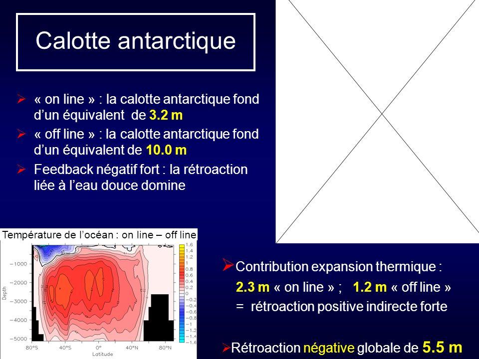 Calotte antarctique « on line » : la calotte antarctique fond dun équivalent de 3.2 m « off line » : la calotte antarctique fond dun équivalent de 10.