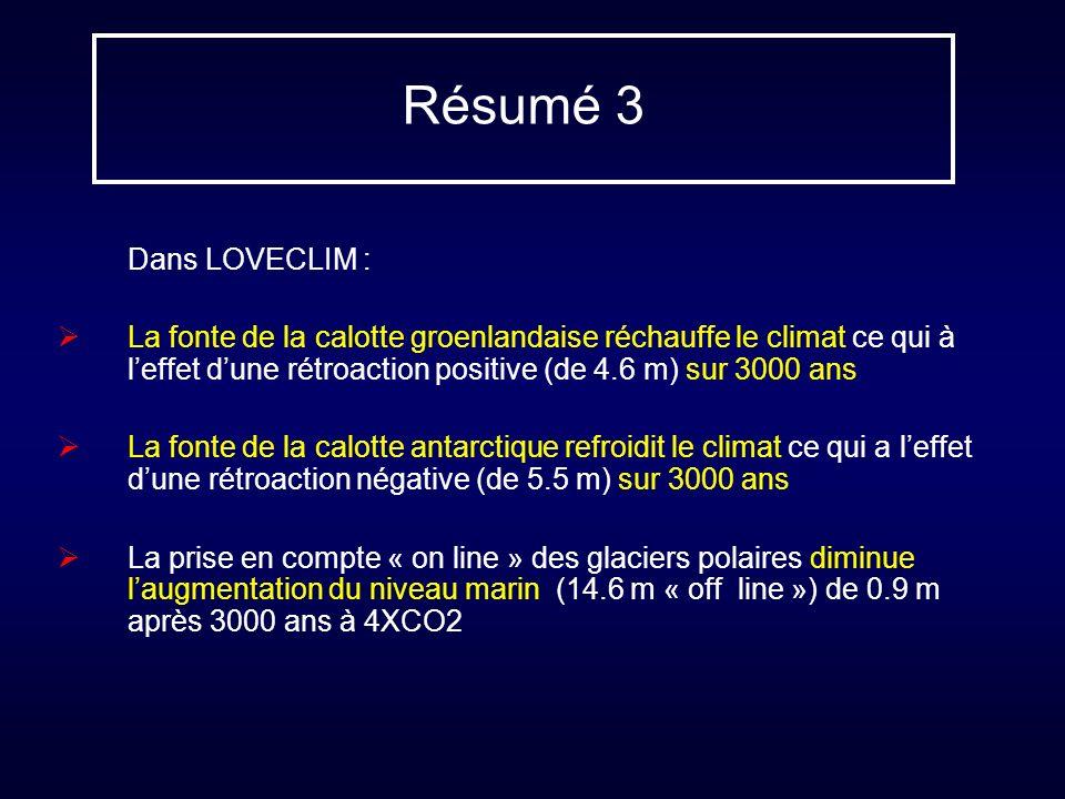 Résumé 3 Dans LOVECLIM : La fonte de la calotte groenlandaise réchauffe le climat ce qui à leffet dune rétroaction positive (de 4.6 m) sur 3000 ans La fonte de la calotte antarctique refroidit le climat ce qui a leffet dune rétroaction négative (de 5.5 m) sur 3000 ans La prise en compte « on line » des glaciers polaires diminue laugmentation du niveau marin (14.6 m « off line ») de 0.9 m après 3000 ans à 4XCO2