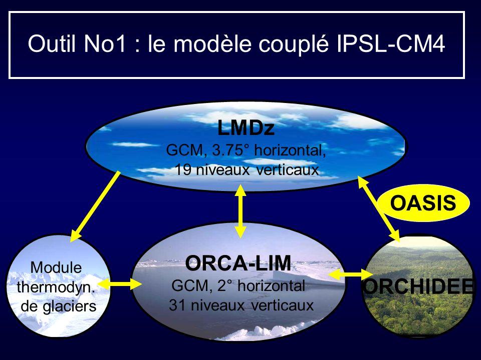 Outil No1 : le modèle couplé IPSL-CM4 LMDz GCM, 3.75° horizontal, 19 niveaux verticaux ORCA-LIM GCM, 2° horizontal 31 niveaux verticaux ORCHIDEE Module thermodyn.