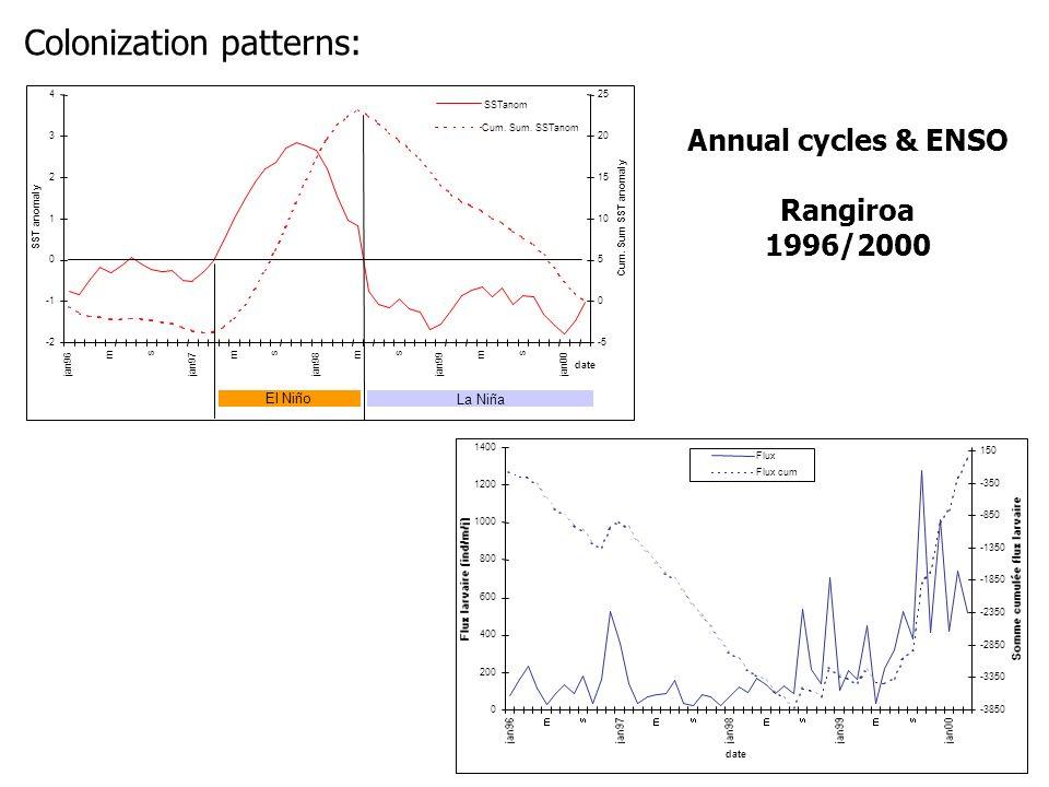 Annual cycles & ENSO Rangiroa 1996/2000 -2 0 1 2 3 4 jan96 m s jan97 m s jan98 m s jan99 m s jan00 date SST anomaly -5 0 5 10 15 20 25 Cum. Sum SST an