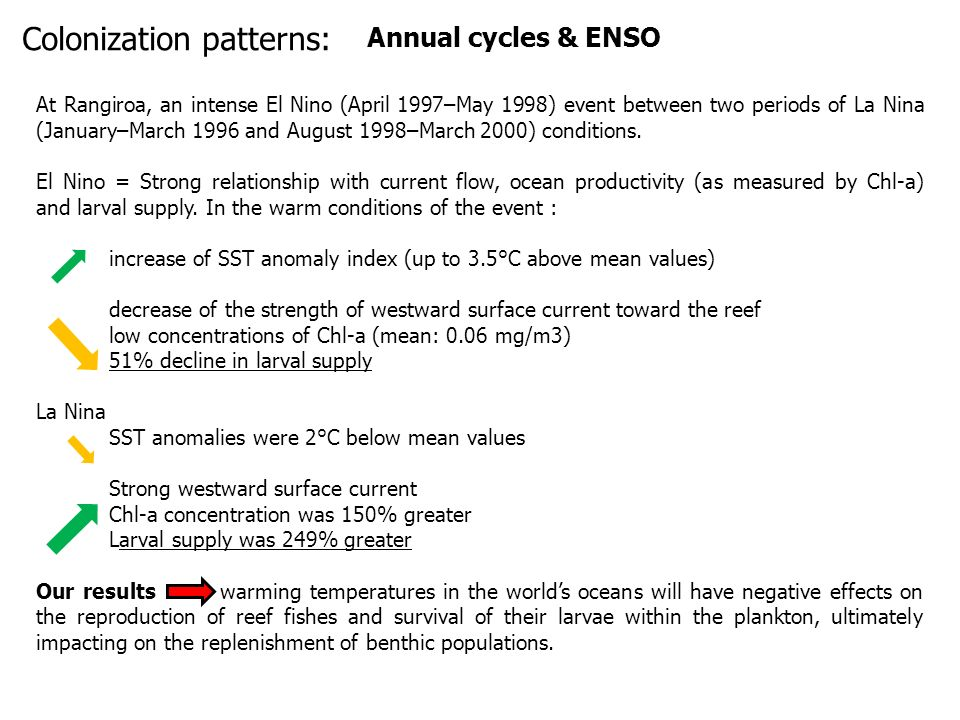Annual cycles & ENSO At Rangiroa, an intense El Nino (April 1997–May 1998) event between two periods of La Nina (January–March 1996 and August 1998–March 2000) conditions.