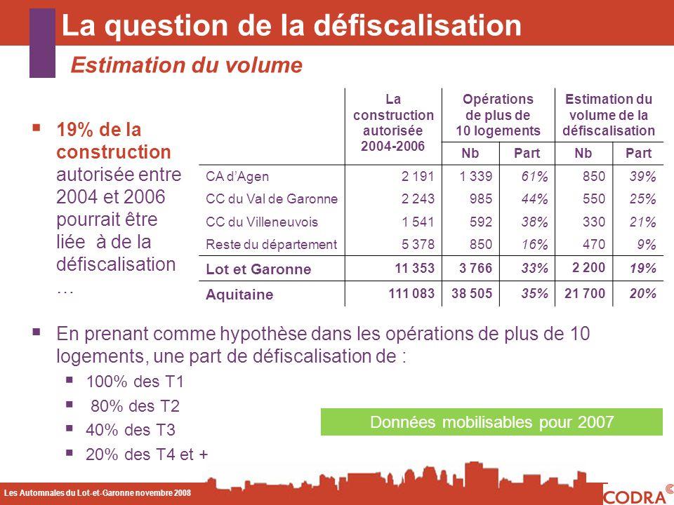 Les Automnales du Lot-et-Garonne novembre 2008 CODA La question de la défiscalisation Estimation du volume Données mobilisables pour 2007 19% de la construction autorisée entre 2004 et 2006 pourrait être liée à de la défiscalisation … La construction autorisée 2004-2006 Opérations de plus de 10 logements Estimation du volume de la défiscalisation NbPartNbPart CA dAgen2 1911 33961%85039% CC du Val de Garonne2 24398544%55025% CC du Villeneuvois1 54159238%33021% Reste du département5 37885016%4709% Lot et Garonne 11 3533 76633%2 20019% Aquitaine 111 08338 50535%21 70020% En prenant comme hypothèse dans les opérations de plus de 10 logements, une part de défiscalisation de : 100% des T1 80% des T2 40% des T3 20% des T4 et +