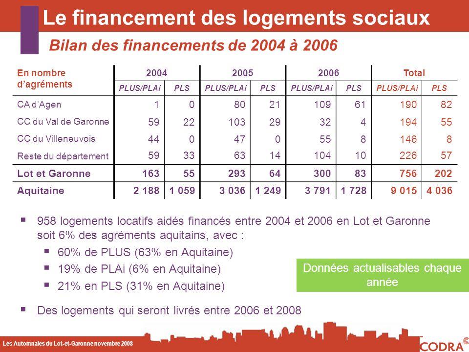Les Automnales du Lot-et-Garonne novembre 2008 CODA Bilan des financements de 2004 à 2006 Le financement des logements sociaux Données actualisables chaque année 958 logements locatifs aidés financés entre 2004 et 2006 en Lot et Garonne soit 6% des agréments aquitains, avec : 60% de PLUS (63% en Aquitaine) 19% de PLAi (6% en Aquitaine) 21% en PLS (31% en Aquitaine) Des logements qui seront livrés entre 2006 et 2008 En nombre dagréments 200420052006Total PLUS/PLAiPLSPLUS/PLAiPLSPLUS/PLAiPLSPLUS/PLAiPLS CA dAgen 1080211096119082 CC du Val de Garonne 59221032932419455 CC du Villeneuvois 4404705581468 Reste du département 593363141041022657 Lot et Garonne163552936430083756202 Aquitaine2 1881 0593 0361 2493 7911 7289 0154 036