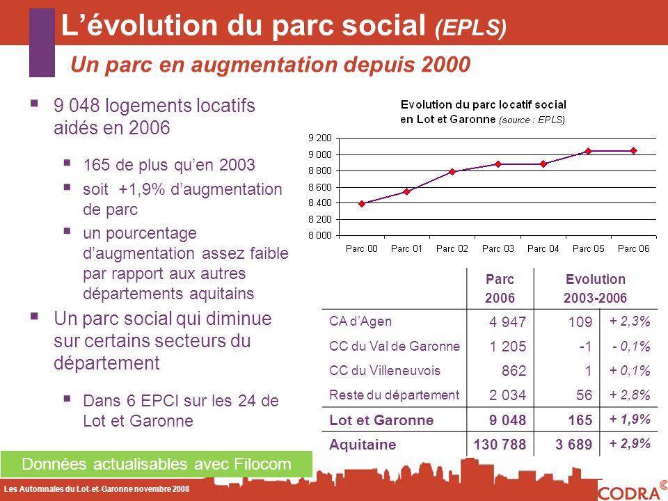 Les Automnales du Lot-et-Garonne novembre 2008 CODA Lévolution du parc social (EPLS) Un parc en augmentation depuis 2000 Données actualisables avec Filocom 9 048 logements locatifs aidés en 2006 165 de plus quen 2003 soit +1,9% daugmentation de parc un pourcentage daugmentation assez faible par rapport aux autres départements aquitains Un parc social qui diminue sur certains secteurs du département Dans 6 EPCI sur les 24 de Lot et Garonne Parc 2006 Evolution 2003-2006 CA dAgen 4 947109 + 2,3% CC du Val de Garonne 1 205 - 0,1% CC du Villeneuvois 8621 + 0,1% Reste du département 2 03456 + 2,8% Lot et Garonne9 048165 + 1,9% Aquitaine130 788 3 689 + 2,9%