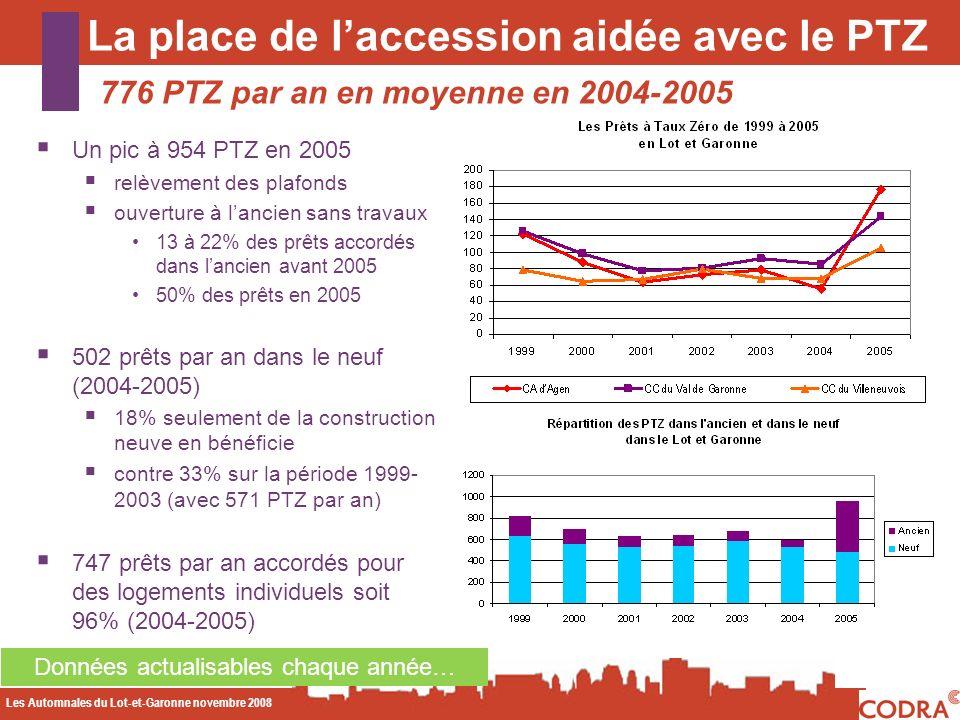 Les Automnales du Lot-et-Garonne novembre 2008 CODA La place de laccession aidée avec le PTZ 776 PTZ par an en moyenne en 2004-2005 Données actualisables chaque année… Un pic à 954 PTZ en 2005 relèvement des plafonds ouverture à lancien sans travaux 13 à 22% des prêts accordés dans lancien avant 2005 50% des prêts en 2005 502 prêts par an dans le neuf (2004-2005) 18% seulement de la construction neuve en bénéficie contre 33% sur la période 1999- 2003 (avec 571 PTZ par an) 747 prêts par an accordés pour des logements individuels soit 96% (2004-2005)