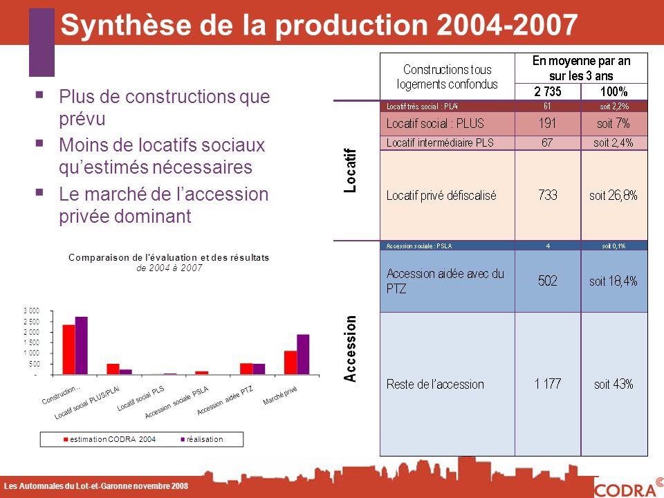 Les Automnales du Lot-et-Garonne novembre 2008 CODA Synthèse de la production 2004-2007 Plus de constructions que prévu Moins de locatifs sociaux questimés nécessaires Le marché de laccession privée dominant