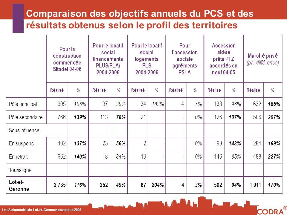 Les Automnales du Lot-et-Garonne novembre 2008 CODA Pour la construction commenc é e Sitadel 04-06 Pour le locatif social financements PLUS/PLAi 2004-2006 Pour le locatif social logements PLS 2004-2006 Pour l accession sociale agr é ments PSLA Accession aid é e prêts PTZ accord é s en neuf 04-05 March é priv é (par diff é rence) R é alis é % % % % % % Pôle principal 905 106% 97 39% 34 183% 4 7% 138 96% 632 165% Pôle secondaire 766 139% 113 78% 21 - - 0% 126 107% 506 207% Sous influence En suspens 402 137% 23 56% 2 - - 0% 93 143% 284 169% En retrait 662 140% 18 34% 10 - - 0% 146 85% 488 227% Touristique Lot-et- Garonne 2 735 116% 252 49% 67 204% 4 3% 502 94% 1 911 170% Comparaison des objectifs annuels du PCS et des résultats obtenus selon le profil des territoires