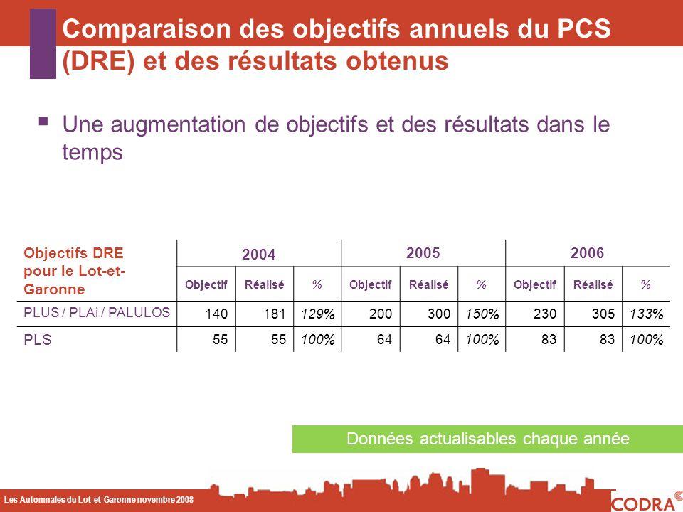 Les Automnales du Lot-et-Garonne novembre 2008 CODA Comparaison des objectifs annuels du PCS (DRE) et des résultats obtenus Une augmentation de objectifs et des résultats dans le temps Données actualisables chaque année Objectifs DRE pour le Lot-et- Garonne 2004 20052006 ObjectifRéalisé%ObjectifRéalisé%ObjectifRéalisé% PLUS / PLAi / PALULOS 140181129%200300150%230305133% PLS 55 100%64 100%83 100%