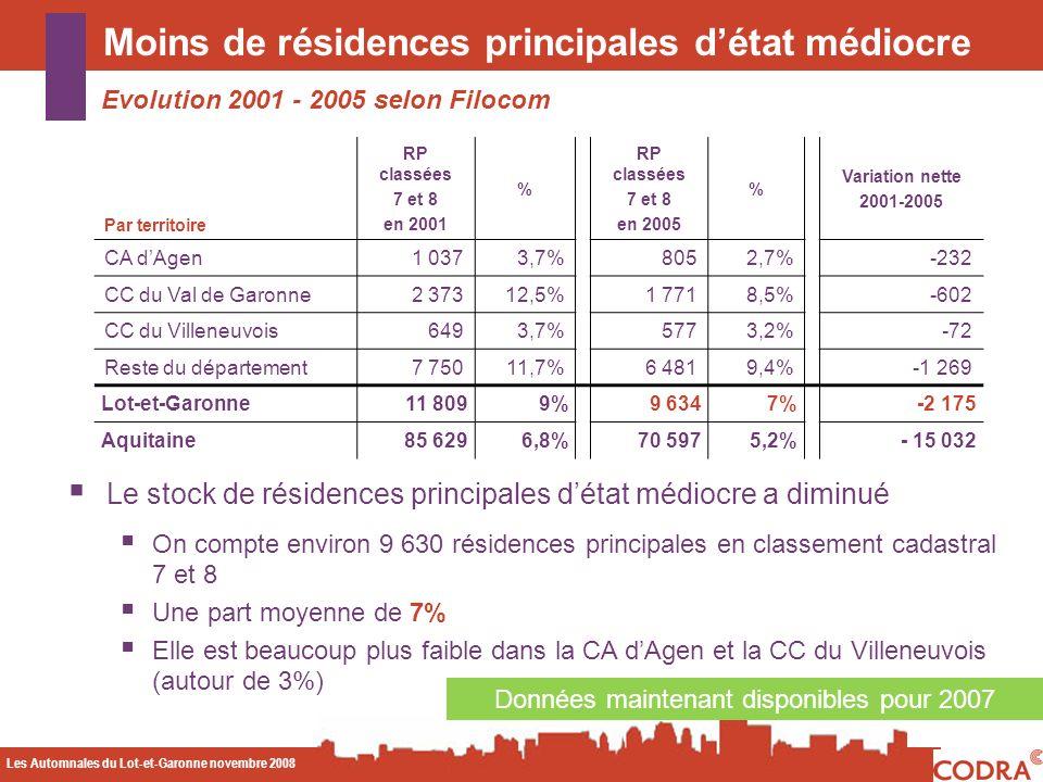 Les Automnales du Lot-et-Garonne novembre 2008 CODA Moins de résidences principales détat médiocre Evolution 2001 - 2005 selon Filocom Données maintenant disponibles pour 2007 Par territoire RP classées 7 et 8 en 2001 % RP classées 7 et 8 en 2005 % Variation nette 2001-2005 CA dAgen1 0373,7%8052,7%-232 CC du Val de Garonne2 37312,5%1 7718,5%-602 CC du Villeneuvois6493,7%5773,2%-72 Reste du département7 75011,7%6 4819,4%-1 269 Lot-et-Garonne11 8099%9 6347%-2 175 Aquitaine85 6296,8%70 5975,2%- 15 032 Le stock de résidences principales détat médiocre a diminué On compte environ 9 630 résidences principales en classement cadastral 7 et 8 Une part moyenne de 7% Elle est beaucoup plus faible dans la CA dAgen et la CC du Villeneuvois (autour de 3%)