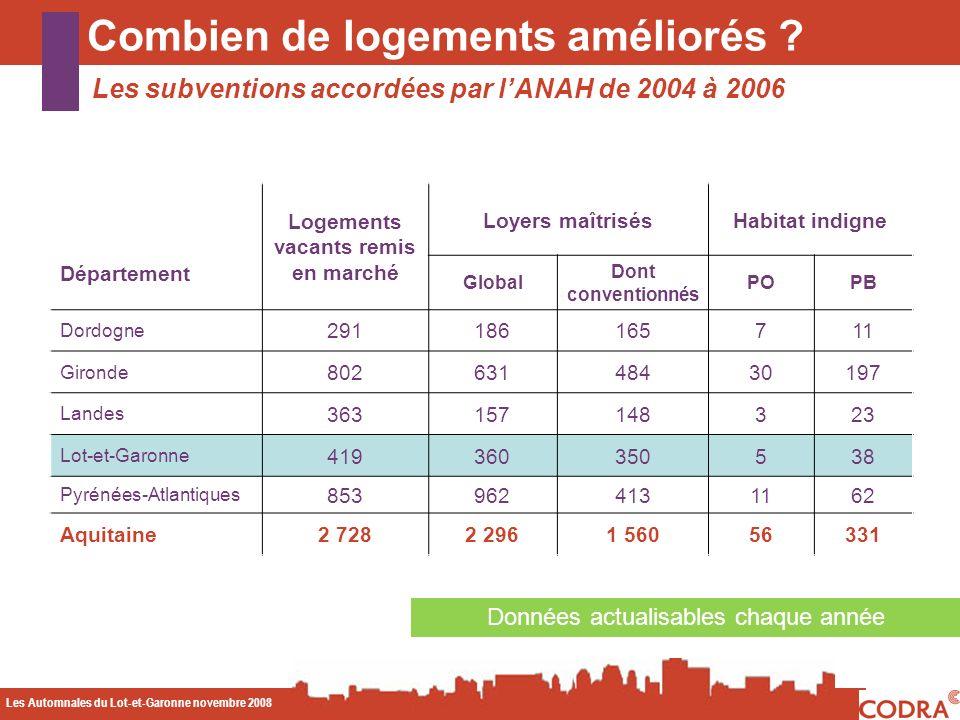 Les Automnales du Lot-et-Garonne novembre 2008 CODA Combien de logements améliorés ? Logements vacants remis en marché Loyers maîtrisésHabitat indigne