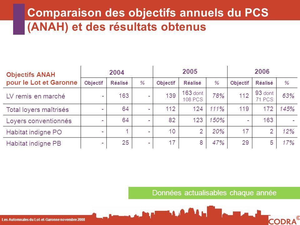 Les Automnales du Lot-et-Garonne novembre 2008 CODA Comparaison des objectifs annuels du PCS (ANAH) et des résultats obtenus Données actualisables chaque année Objectifs ANAH pour le Lot et Garonne 2004 20052006 ObjectifRéalisé%ObjectifRéalisé%ObjectifRéalisé% LV remis en marché -163-139 163 dont 108 PCS 78%112 93 dont 71 PCS 63% Total loyers maîtrisés -64-112124111%119172145% Loyers conventionnés -64-82123150%-163- Habitat indigne PO -1-10220%17212% Habitat indigne PB -25-17847%29517%