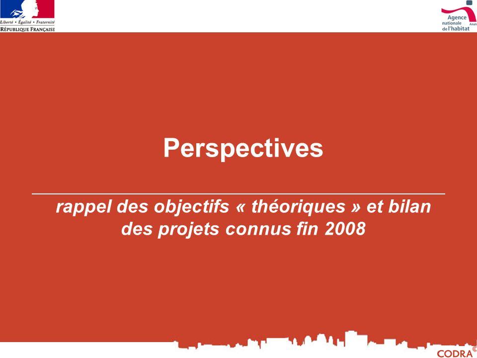 Perspectives rappel des objectifs « théoriques » et bilan des projets connus fin 2008