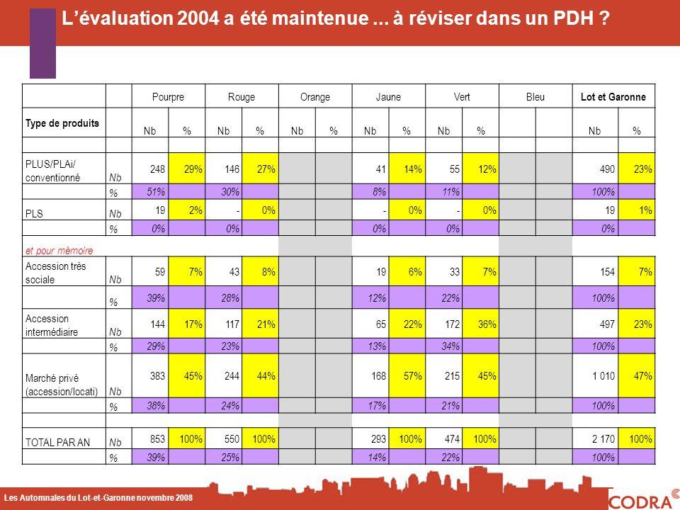 Les Automnales du Lot-et-Garonne novembre 2008 CODA Lévaluation 2004 a été maintenue... à réviser dans un PDH ? PourpreRougeOrangeJauneVertBleu Lot et