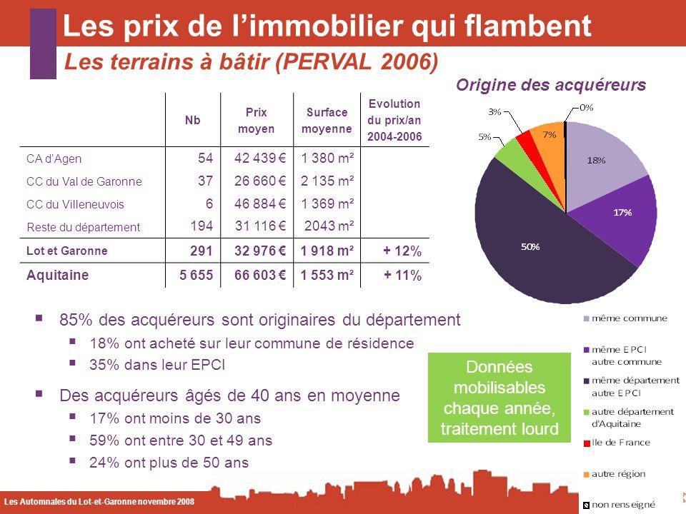 Les Automnales du Lot-et-Garonne novembre 2008 CODA Les prix de limmobilier qui flambent Les terrains à bâtir (PERVAL 2006) Origine des acquéreurs Don
