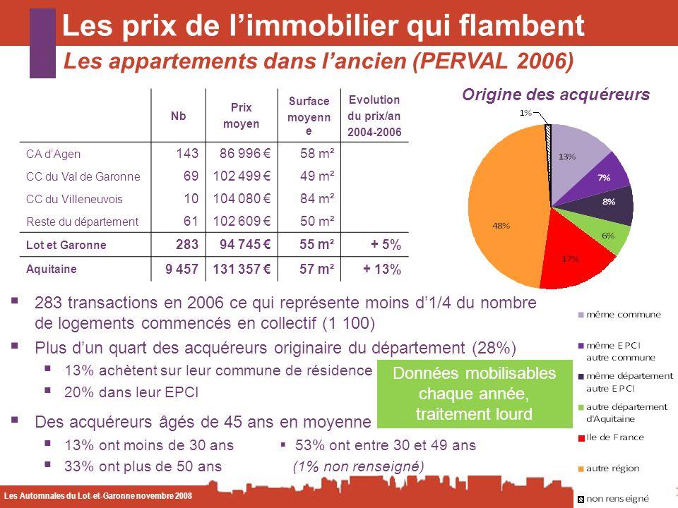 Les Automnales du Lot-et-Garonne novembre 2008 CODA Les prix de limmobilier qui flambent Les appartements dans lancien (PERVAL 2006) Origine des acquéreurs 283 transactions en 2006 ce qui représente moins d1/4 du nombre de logements commencés en collectif (1 100) Plus dun quart des acquéreurs originaire du département (28%) 13% achètent sur leur commune de résidence 20% dans leur EPCI Des acquéreurs âgés de 45 ans en moyenne 13% ont moins de 30 ans 53% ont entre 30 et 49 ans 33% ont plus de 50 ans (1% non renseigné) Nb Prix moyen Surface moyenn e Evolution du prix/an 2004-2006 CA dAgen 14386 996 58 m² CC du Val de Garonne 69102 499 49 m² CC du Villeneuvois 10104 080 84 m² Reste du département 61102 609 50 m² Lot et Garonne 28394 745 55 m²+ 5% Aquitaine 9 457131 357 57 m²+ 13% Données mobilisables chaque année, traitement lourd
