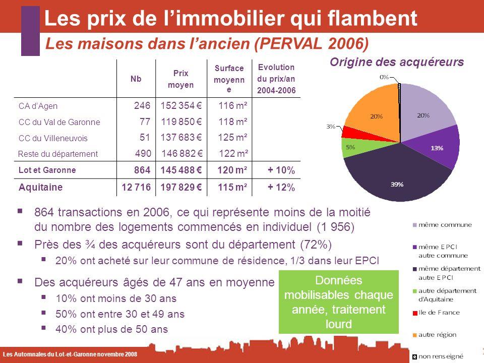 Les Automnales du Lot-et-Garonne novembre 2008 CODA Les prix de limmobilier qui flambent Les maisons dans lancien (PERVAL 2006) Origine des acquéreurs 864 transactions en 2006, ce qui représente moins de la moitié du nombre des logements commencés en individuel (1 956) Près des ¾ des acquéreurs sont du département (72%) 20% ont acheté sur leur commune de résidence, 1/3 dans leur EPCI Des acquéreurs âgés de 47 ans en moyenne 10% ont moins de 30 ans 50% ont entre 30 et 49 ans 40% ont plus de 50 ans Nb Prix moyen Surface moyenn e Evolution du prix/an 2004-2006 CA dAgen 246152 354 116 m² CC du Val de Garonne 77119 850 118 m² CC du Villeneuvois 51137 683 125 m² Reste du département 490146 882 122 m² Lot et Garonne 864145 488 120 m²+ 10% Aquitaine12 716197 829 115 m²+ 12% Données mobilisables chaque année, traitement lourd