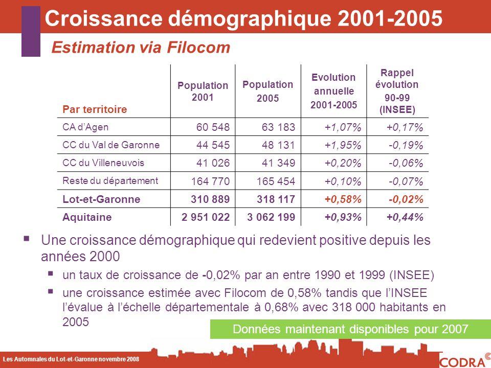 Les Automnales du Lot-et-Garonne novembre 2008 CODA Croissance démographique 2001-2005 Estimation via Filocom Données maintenant disponibles pour 2007 Une croissance démographique qui redevient positive depuis les années 2000 un taux de croissance de -0,02% par an entre 1990 et 1999 (INSEE) une croissance estimée avec Filocom de 0,58% tandis que lINSEE lévalue à léchelle départementale à 0,68% avec 318 000 habitants en 2005 Par territoire Population 2001 Population 2005 Evolution annuelle 2001-2005 Rappel évolution 90-99 (INSEE) CA dAgen 60 54863 183+1,07%+0,17% CC du Val de Garonne 44 54548 131+1,95%-0,19% CC du Villeneuvois 41 02641 349+0,20%-0,06% Reste du département 164 770165 454+0,10%-0,07% Lot-et-Garonne310 889318 117+0,58%-0,02% Aquitaine2 951 0223 062 199+0,93%+0,44%