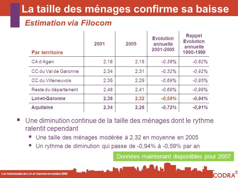 Les Automnales du Lot-et-Garonne novembre 2008 CODA La taille des ménages confirme sa baisse Estimation via Filocom Données maintenant disponibles pour 2007 Une diminution continue de la taille des ménages dont le rythme ralentit cependant Une taille des ménages modérée à 2,32 en moyenne en 2005 Un rythme de diminution qui passe de -0,94% à -0,59% par an Par territoire 20012005 Evolution annuelle 2001-2005 Rappel Evolution annuelle 1990-1999 CA dAgen2,182,15-0,38%-0,82% CC du Val de Garonne2,342,31-0,32%-0,92% CC du Villeneuvois2,352,29-0,69%-0,95% Reste du département2,482,41-0,69%-0,99% Lot-et-Garonne2,382,32-0,59%-0,94% Aquitaine2,342,28-0,72%-0,91%