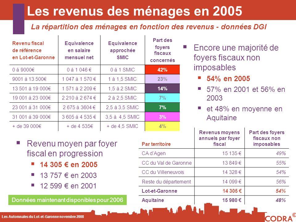 Les Automnales du Lot-et-Garonne novembre 2008 CODA Les revenus des ménages en 2005 La répartition des ménages en fonction des revenus - données DGI Données maintenant disponibles pour 2006 Revenu fiscal de référence en Lot-et-Garonne Equivalence en salaire mensuel net Equivalence approchée SMIC Part des foyers fiscaux concernés 0 à 90000 à 1 046 0 à 1 SMIC42% 9001 à 13 5001 047 à 1 570 1 à 1,5 SMIC23% 13 501 à 19 0001 571 à 2 209 1,5 à 2 SMIC14% 19 001 à 23 0002 210 à 2 674 2 à 2,5 SMIC7% 23 001 à 31 0002 675 à 3604 2,5 à 3,5 SMIC7% 31 001 à 39 0003 605 à 4 535 3,5 à 4,5 SMIC3% + de 39 000 + de 4 535+ de 4,5 SMIC4% Encore une majorité de foyers fiscaux non imposables 54% en 2005 57% en 2001 et 56% en 2003 et 48% en moyenne en Aquitaine Par territoire Revenus moyens annuels par foyer fiscal Part des foyers fiscaux non imposables CA dAgen15 135 49% CC du Val de Garonne13 849 55% CC du Villeneuvois14 328 54% Reste du département14 099 56% Lot-et-Garonne14 305 54% Aquitaine15 980 48% Revenu moyen par foyer fiscal en progression 14 305 en 2005 13 757 en 2003 12 599 en 2001