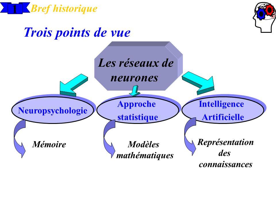 Les réseaux de neurones Neuropsychologie Approche statistique Approche statistique Intelligence Artificielle Intelligence Artificielle 1 Bref historiq