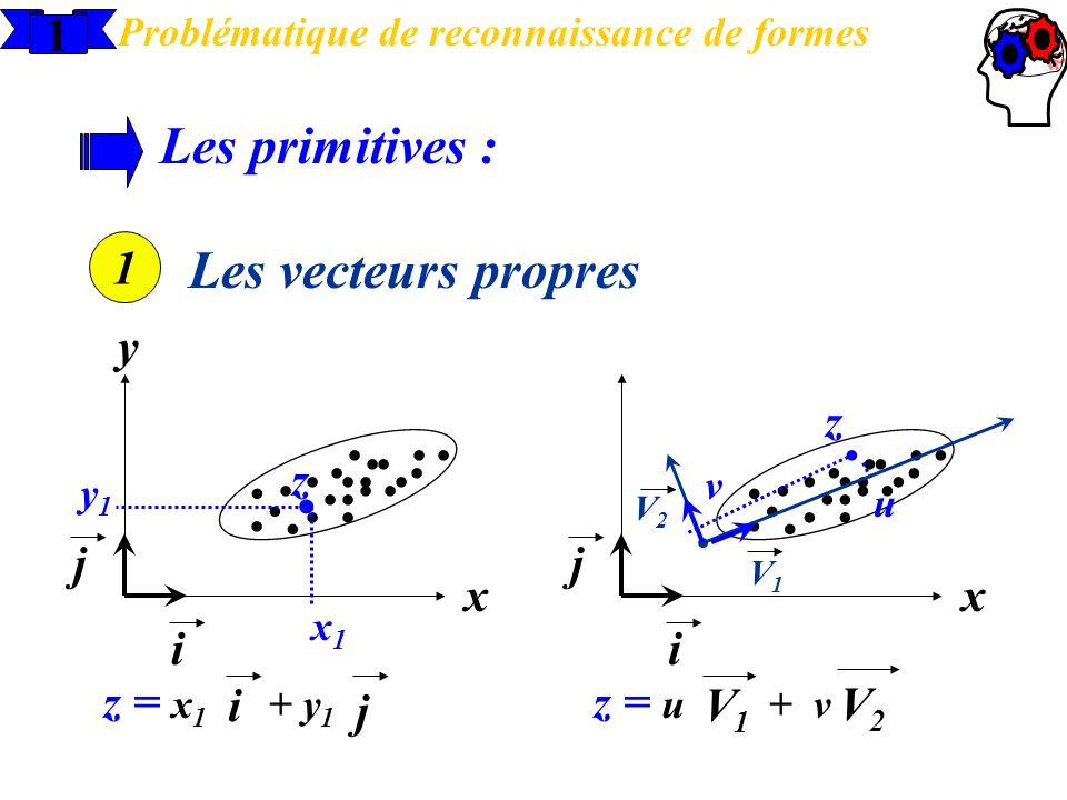 z = u + v...................... y1y1 1 Problématique de reconnaissance de formes Les primitives : 1 Les vecteurs propres....................... x y i