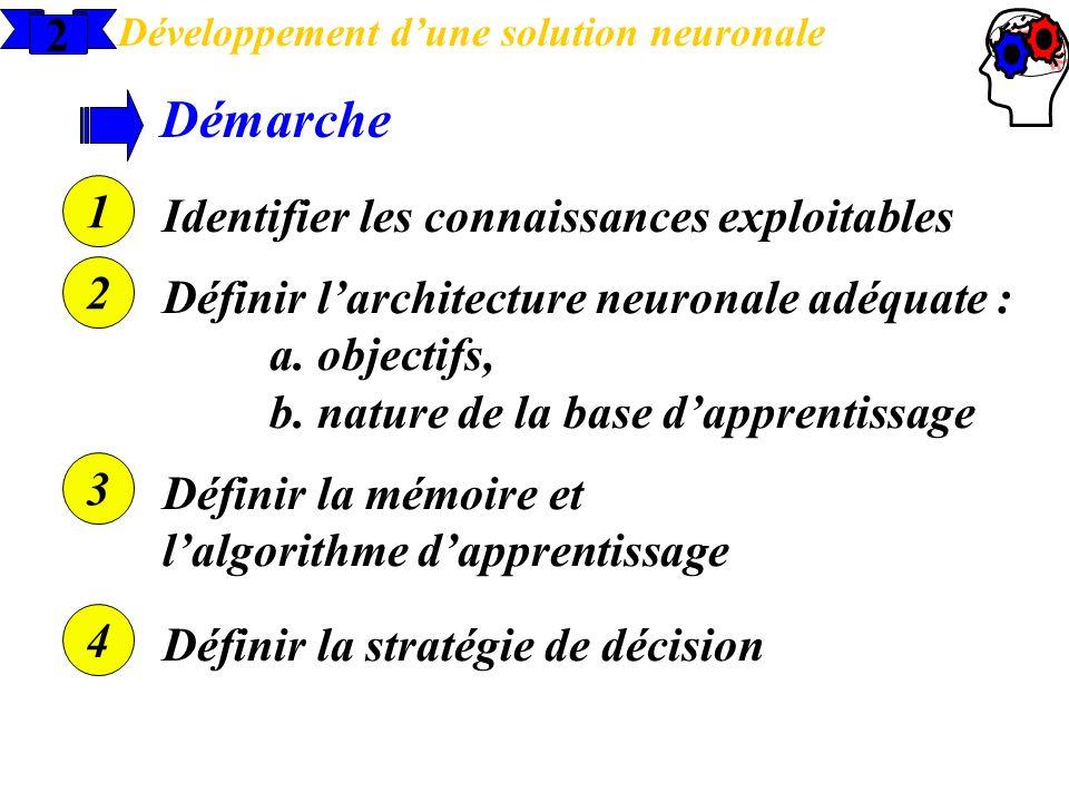 2 Développement dune solution neuronale Démarche 1 Identifier les connaissances exploitables 2 Définir larchitecture neuronale adéquate : a. objectifs