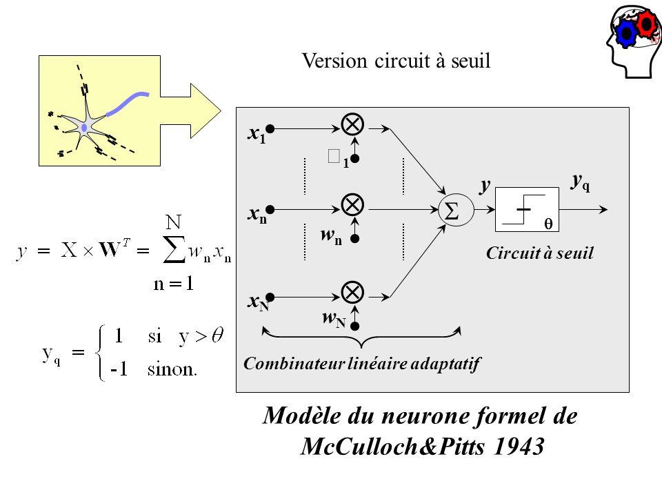 1 x1x1 wnwn xnxn wNwN xNxN y Circuit à seuil Combinateur linéaire adaptatif yqyq Modèle du neurone formel de McCulloch&Pitts 1943 Version circuit à se