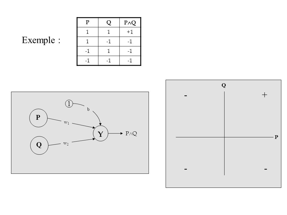 Exemple : PQ P Q 11+1 1 1 Q P Y 1 w1w1 w2w2 b P Q P Q - - + -