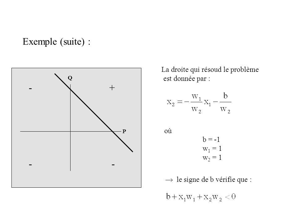 P Q - - + - Exemple (suite) : La droite qui résoud le problème est donnée par : où b = -1 w 1 = 1 w 2 = 1 le signe de b vérifie que :