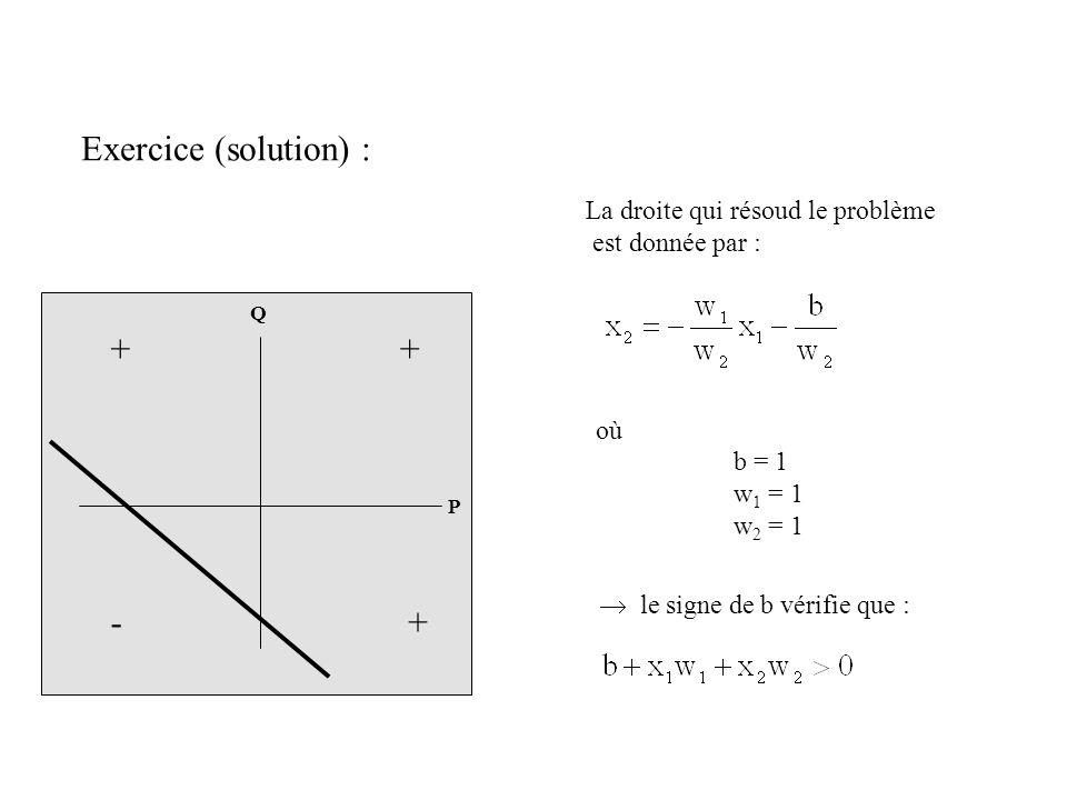 Exercice (solution) : P Q + - + + La droite qui résoud le problème est donnée par : où b = 1 w 1 = 1 w 2 = 1 le signe de b vérifie que :