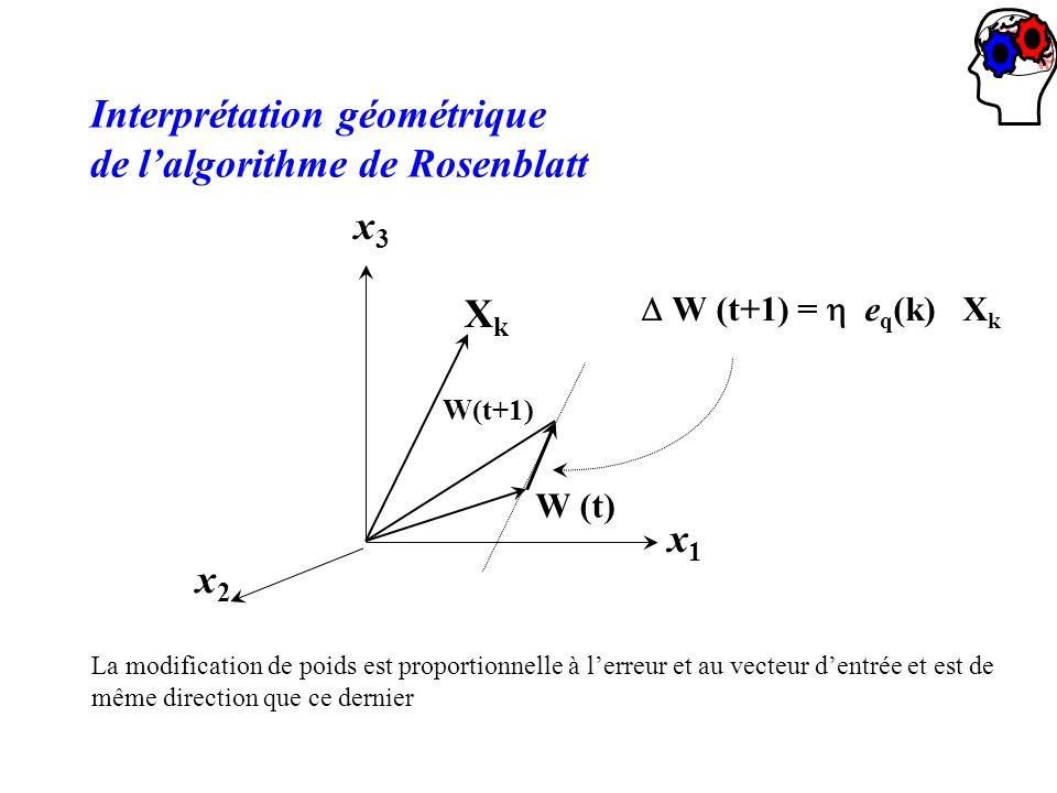 XkXk W (t) W(t+1) x1x1 x2x2 x3x3 W (t+1) = e q (k) X k Interprétation géométrique de lalgorithme de Rosenblatt La modification de poids est proportion