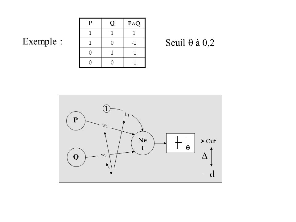 Exemple : PQ P Q 111 10 01 00 Q P Ne t 1 w1w1 w2w2 b3b3 Out d Seuil à 0,2
