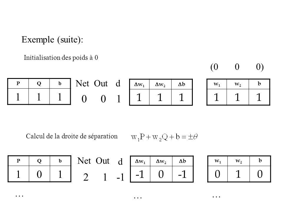 Exemple (suite): PQb 111 w 1 w 2 b 111 Initialisation des poids à 0 w1w1 w2w2 b 111 (0 0 0) d 1 Calcul de la droite de séparation PQb 101 w 1 w 2 b 0