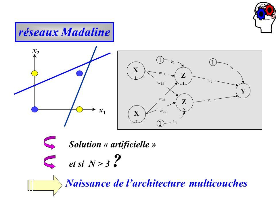 réseaux Madaline x2x2 x 1 Z2Z2 Z1Z1 Solution « artificielle » et si N > 3 ? Naissance de larchitecture multicouches Y X2X2 X1X1 1 1 1 b1b1 v1v1 w 11 w