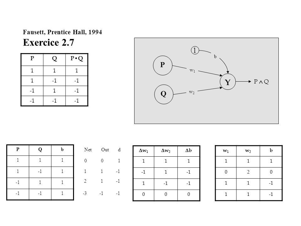 Fausett, Prentice Hall, 1994 Exercice 2.7 PQPQ 111 1 1 Q P Y 1 w1w1 w2w2 b P Q PQb 111 11 11 1 w 1 w 2 b 111 1 1 000 w1w1 w2w2 b 111 020 11 11 d 1 Out