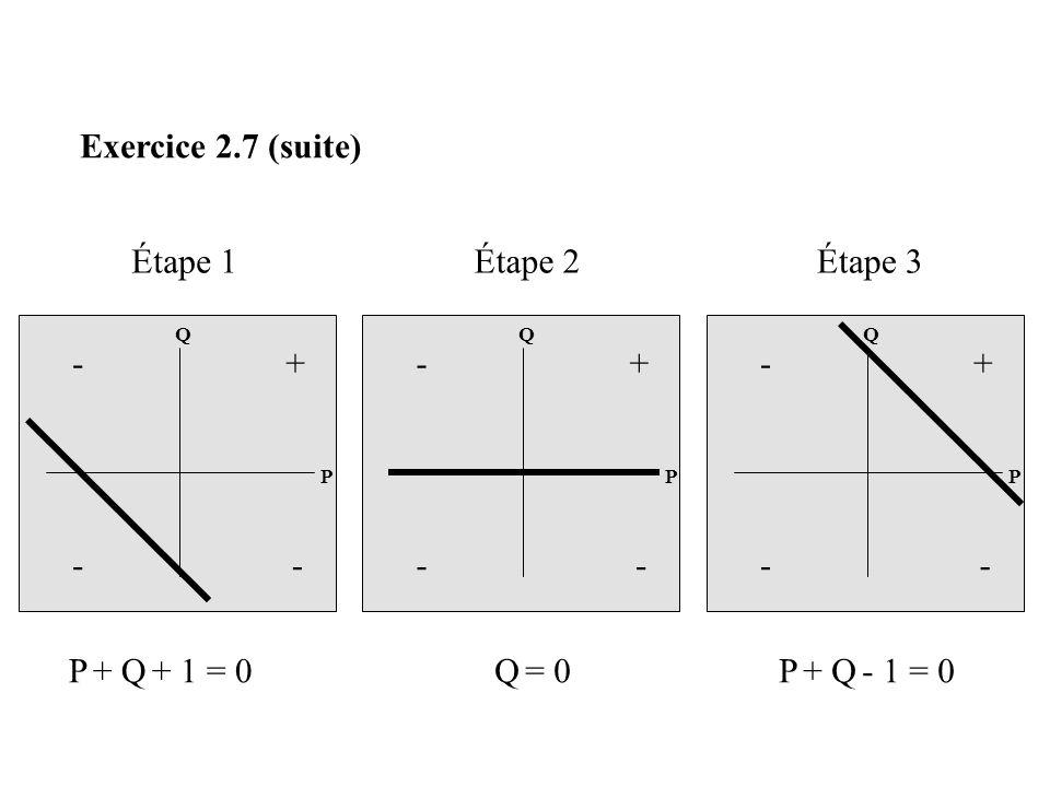 Exercice 2.7 (suite) P Q - - + - P Q - - + - P Q - - + - P + Q + 1 = 0Q = 0P + Q - 1 = 0 Étape 1Étape 2Étape 3