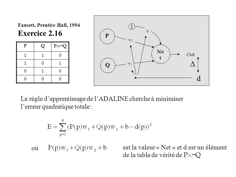Fausett, Prentice Hall, 1994 Exercice 2.16 PQ P ¬Q 110 101 010 000 La règle dapprentissage de lADALINE cherche à minimiser lerreur quadratique totale
