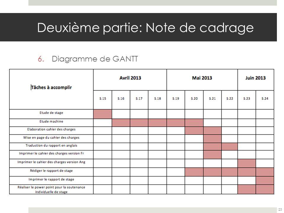 Deuxième partie: Note de cadrage 6.Diagramme de GANTT 23