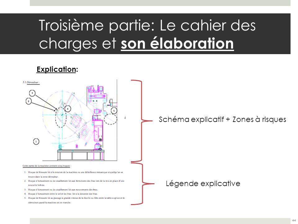 Troisième partie: Le cahier des charges et son élaboration 44 Explication: Schéma explicatif + Zones à risques Légende explicative