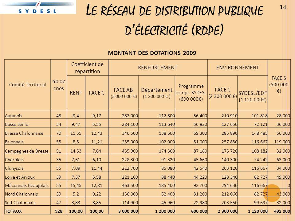 L E RÉSEAU DE DISTRIBUTION PUBLIQUE D ÉLECTRICITÉ ( RDPE ) MONTANT DES DOTATIONS 2009 Comité Territorial nb de cnes Coefficient de répartition RENFORC
