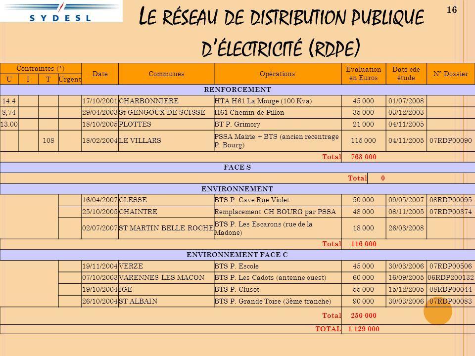 L E RÉSEAU DE DISTRIBUTION PUBLIQUE D ÉLECTRICITÉ ( RDPE ) 16 Contraintes (*) DateCommunesOpérations Evaluation en Euros Date cde étude N° Dossier UITUrgent RENFORCEMENT 14.4 17/10/2001CHARBONNIEREHTA H61 La Mouge (100 Kva)45 00001/07/2008 8,74 29/04/2003St GENGOUX DE SCISSEH61 Chemin de Pillon35 00003/12/2003 13.00 18/10/2005PLOTTESBT P.