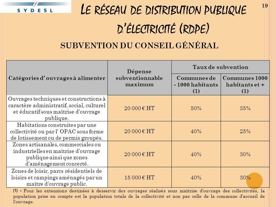 L E RÉSEAU DE DISTRIBUTION PUBLIQUE D ÉLECTRICITÉ ( RDPE ) SUBVENTION DU CONSEIL GÉNÉRAL Catégories d ouvrages à alimenter Dépense subventionnable max