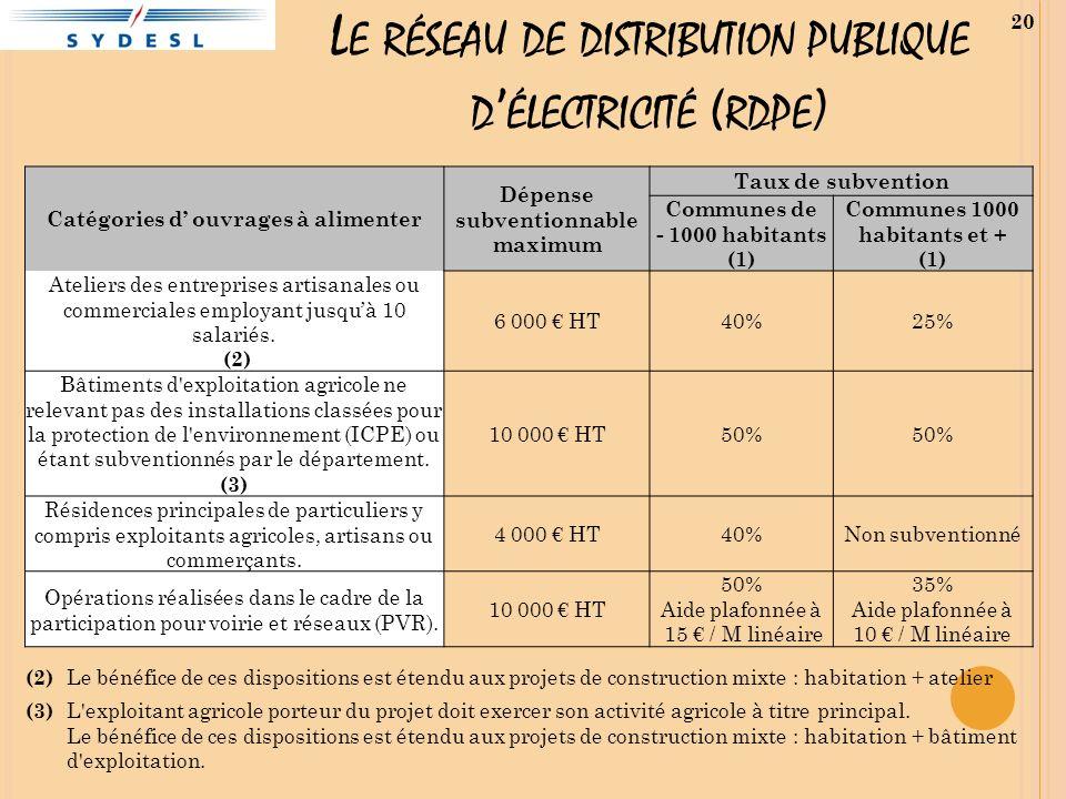 L E RÉSEAU DE DISTRIBUTION PUBLIQUE D ÉLECTRICITÉ ( RDPE ) Catégories d ouvrages à alimenter Dépense subventionnable maximum Taux de subvention Commun